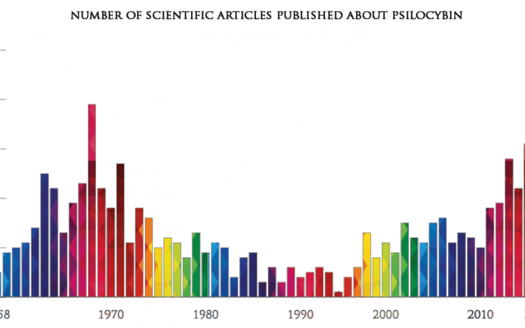 Psychedelic Research Timeline