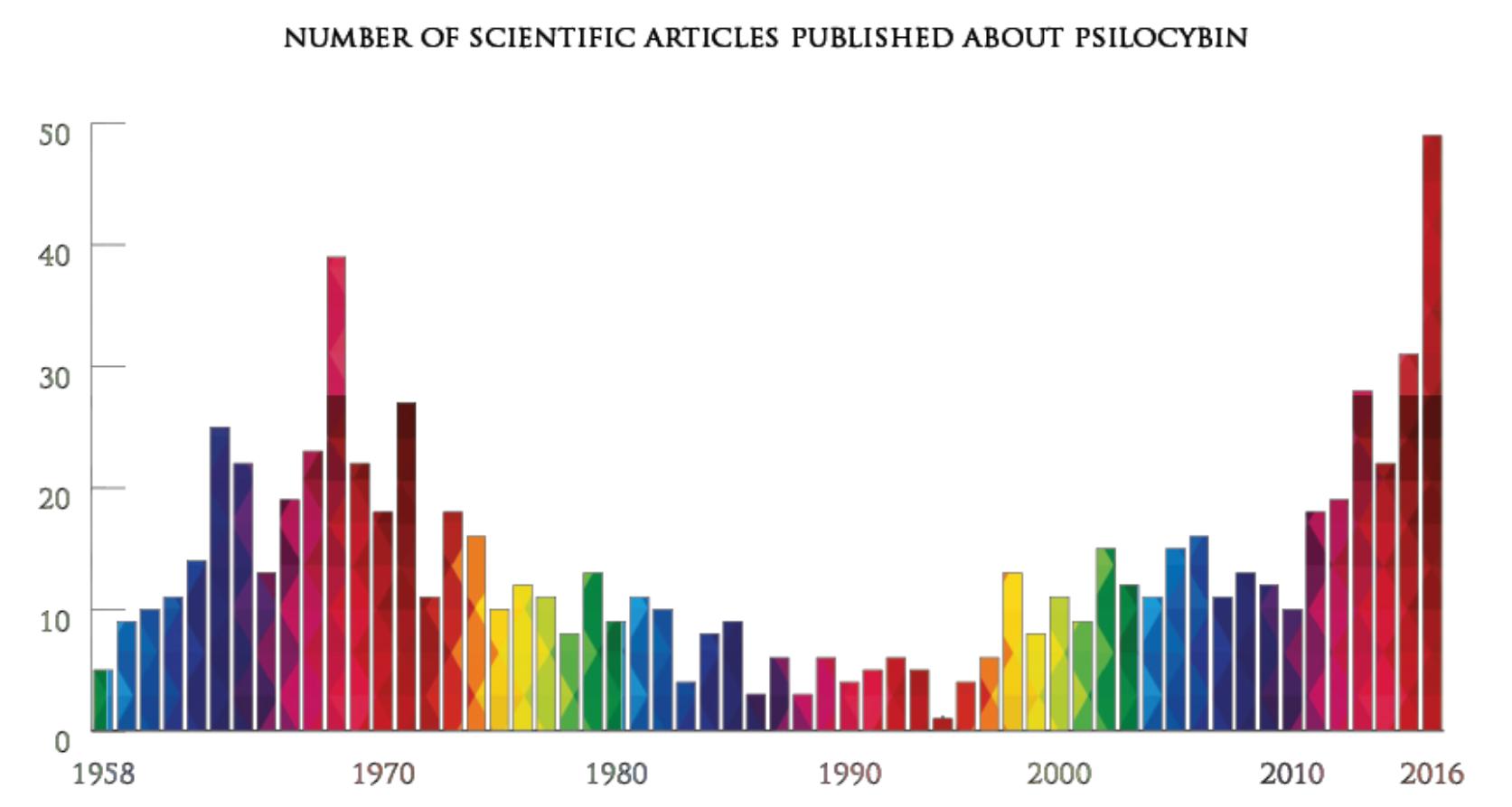 Number of Psilocybin Studies over Decades